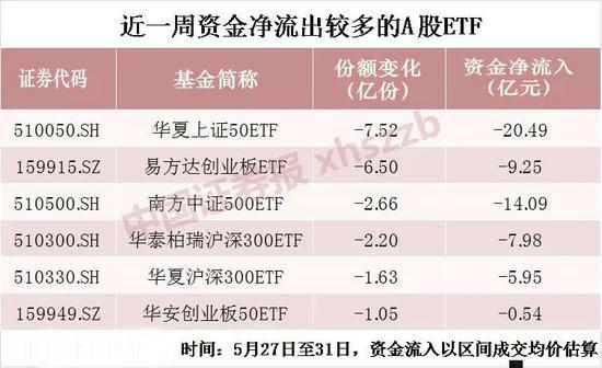 長線資金持續買入ETF 5月又有147億資金進場